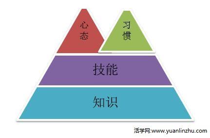 个人能力知识技能心态习惯金字塔