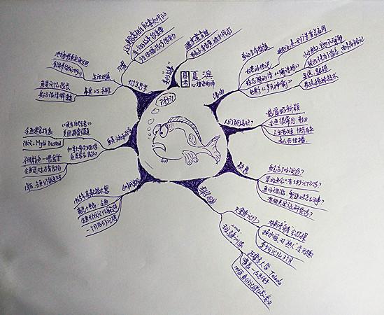 简简单单地使用纸和笔,运用矢岛美由希在《日常生活中的思维导图》中图片