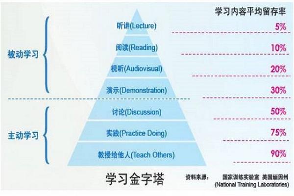职场列表 文章详情  学习金字塔是美国缅因州的国家