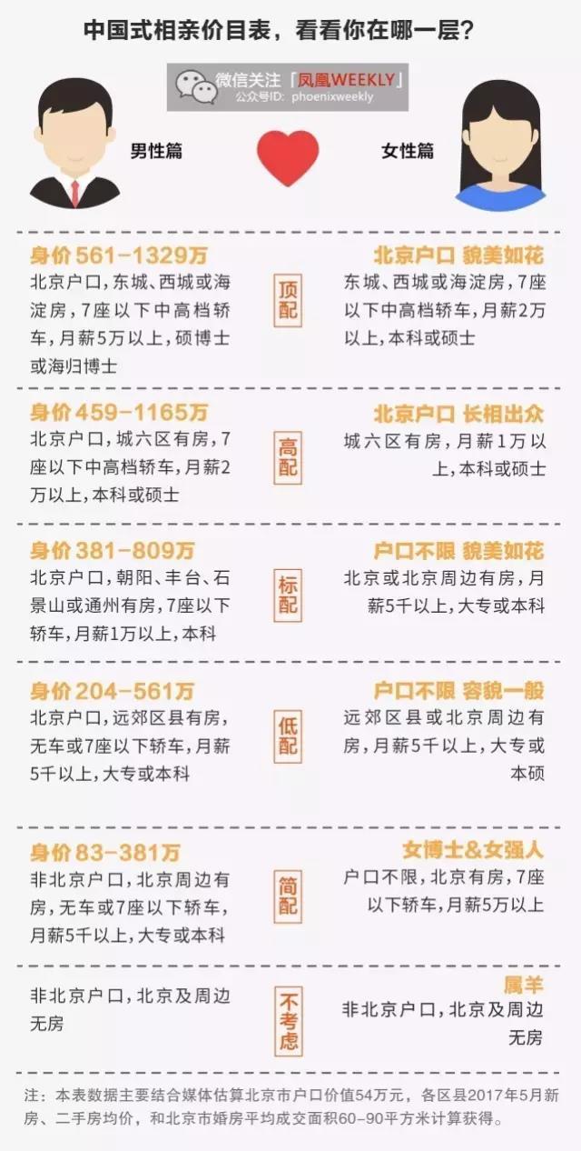 中国式相亲价目表